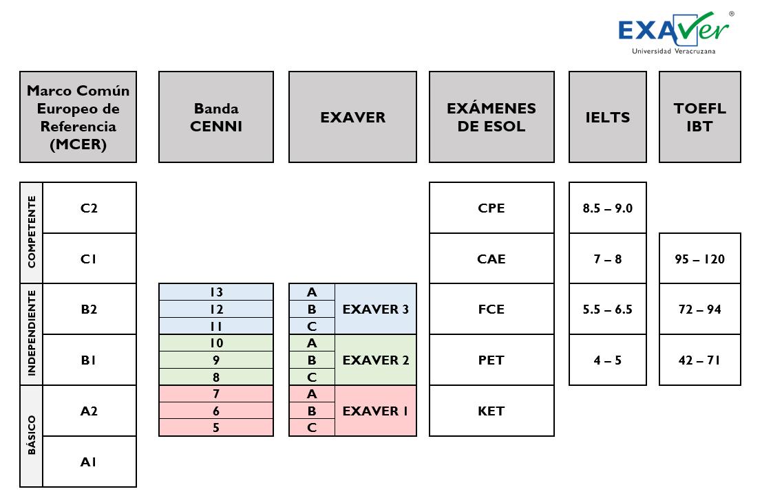 Equivalencias con otros examenes de certificación lingüística